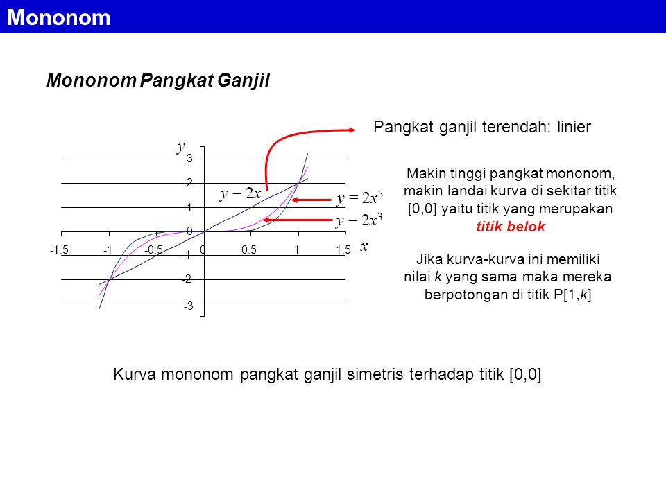 Kurva mononom pangkat ganjil simetris terhadap titik [0,0]